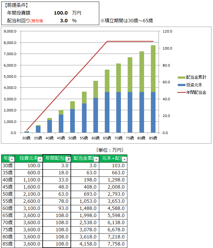 100万円&3%