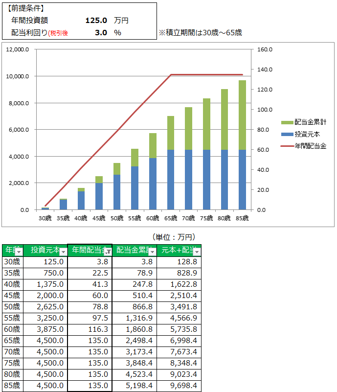 125万円&3%