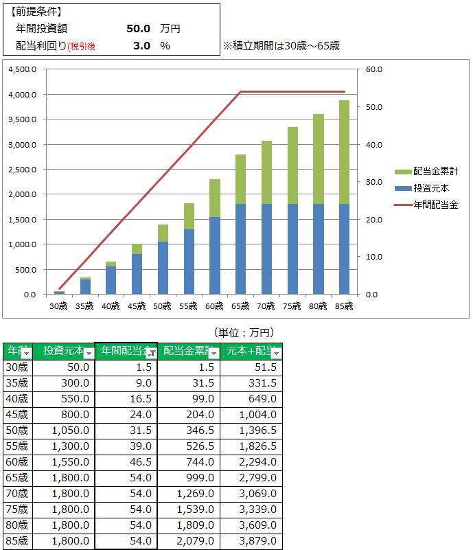 50万円&3%