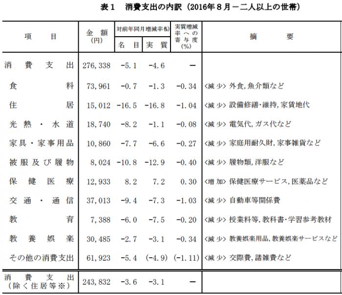 家計調査(201608)