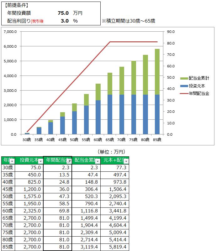 75万円&3%