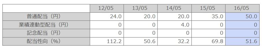 %e5%ae%9d%e9%85%8d%e5%bd%93