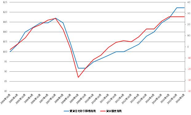 不動産価格推移
