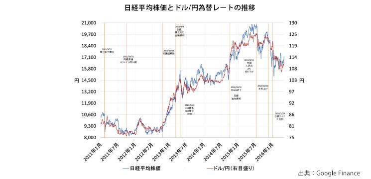 円ドルレート