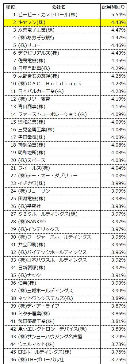 20170131配当利回り(一部上場)