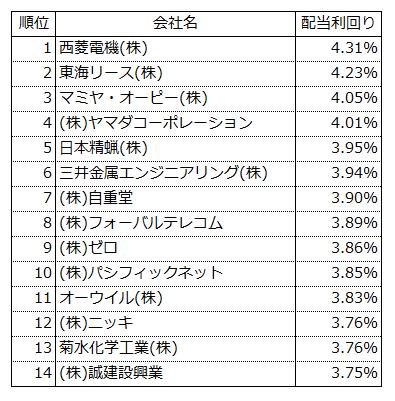 20170131配当利回り(二部上場)