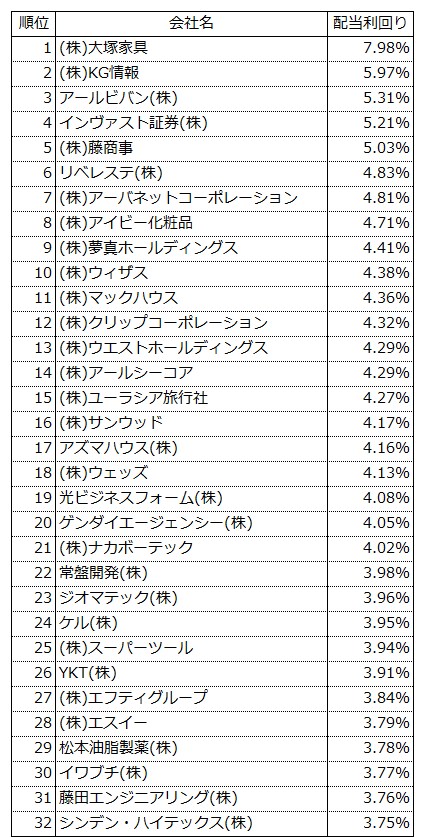 20170131配当利回り(JASDAQ上場)