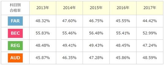 USCPA科目合格率