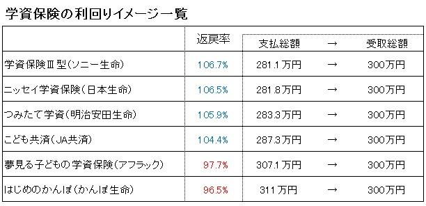 ②学資保険の利回り:マイナス~0.48%程度