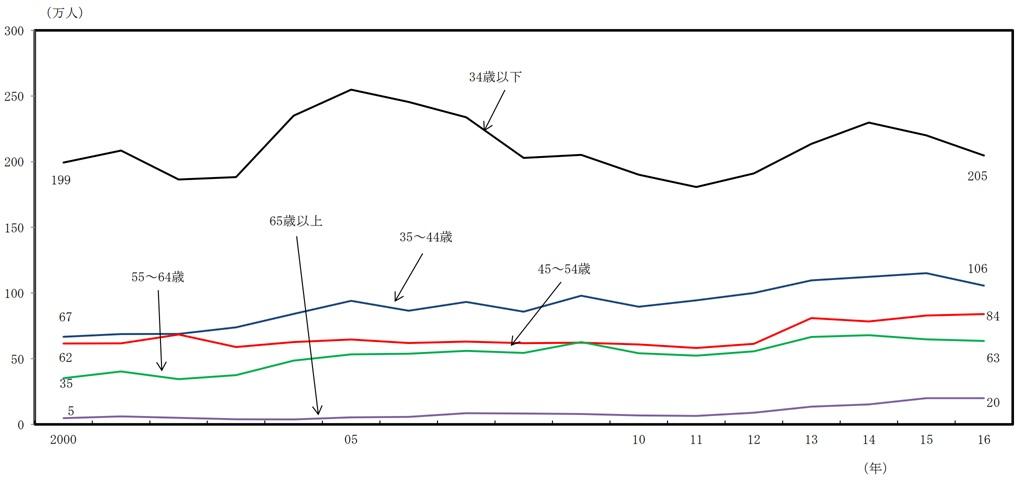 年齢別転職者数のグラフ